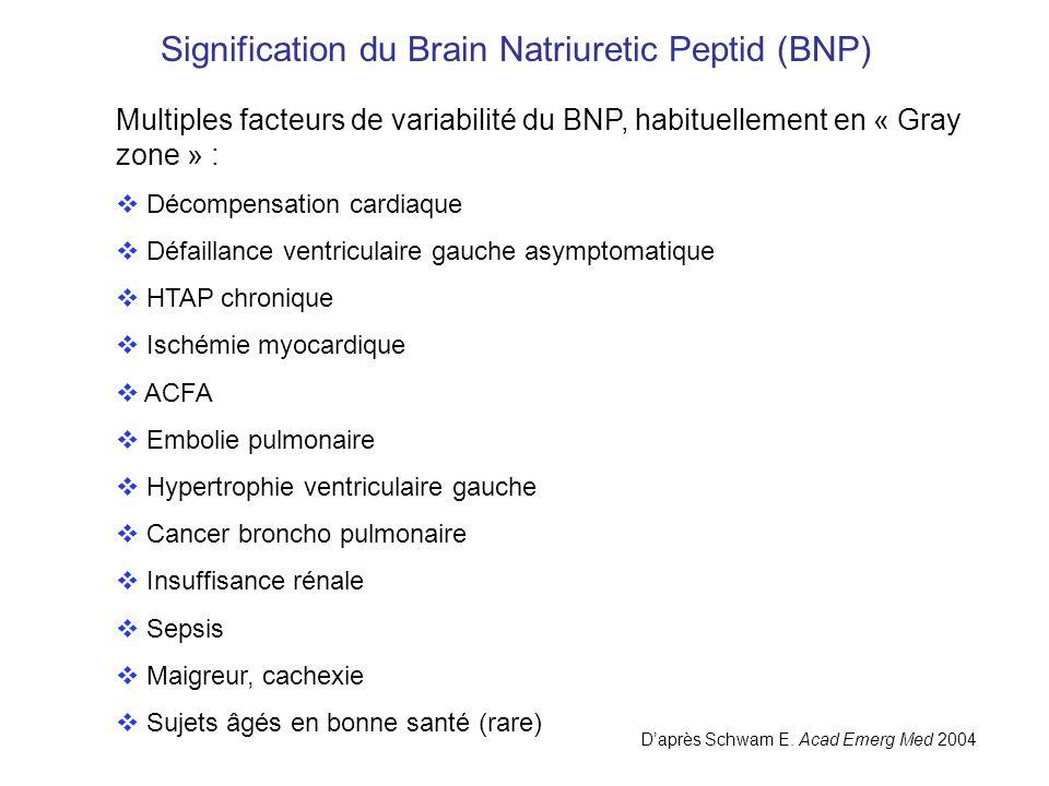 Signification du Brain Natriuretic Peptid (BNP) Daprès Schwam E. Acad Emerg Med 2004 Multiples facteurs de variabilité du BNP, habituellement en « Gra
