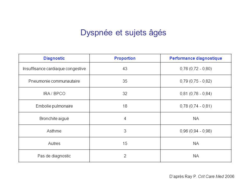 Dyspnée et sujets âgés DiagnosticProportionPerformance diagnostique Insuffisance cardiaque congestive430,76 (0,72 - 0,80) Pneumonie communautaire350,7
