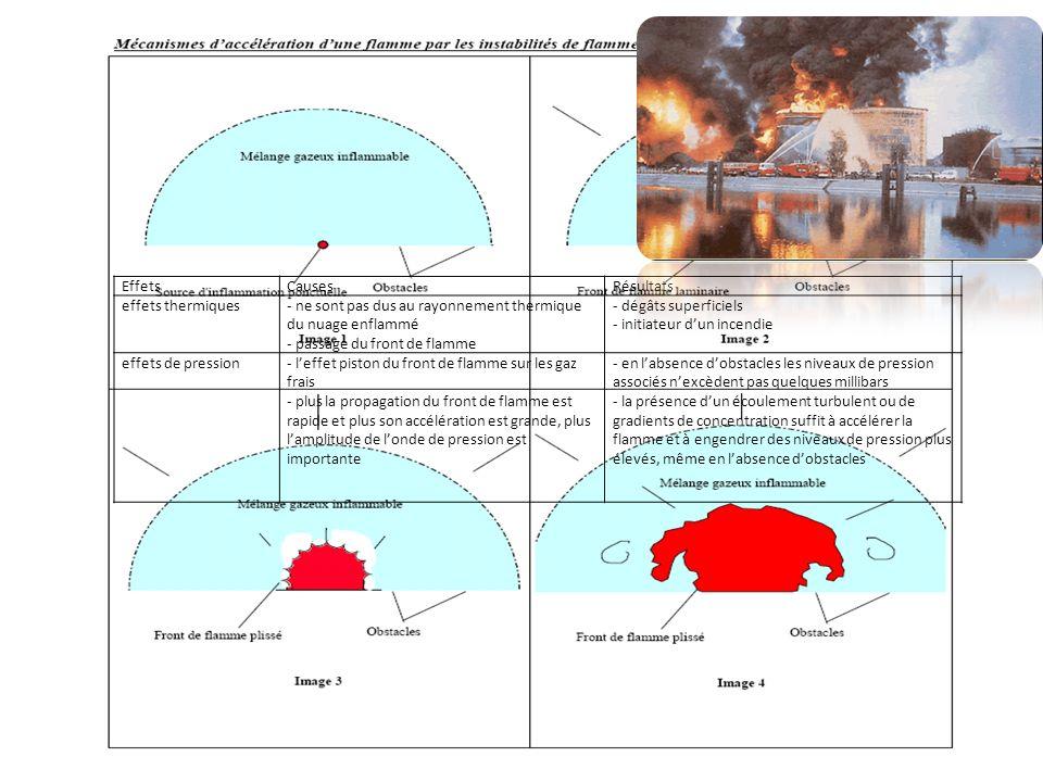 EffetsCausesRésultats effets thermiques- ne sont pas dus au rayonnement thermique du nuage enflammé - passage du front de flamme - dégâts superficiels - initiateur dun incendie effets de pression- leffet piston du front de flamme sur les gaz frais - plus la propagation du front de flamme est rapide et plus son accélération est grande, plus lamplitude de londe de pression est importante - en labsence dobstacles les niveaux de pression associés nexcèdent pas quelques millibars - la présence dun écoulement turbulent ou de gradients de concentration suffit à accélérer la flamme et à engendrer des niveaux de pression plus élevés, même en labsence dobstacles