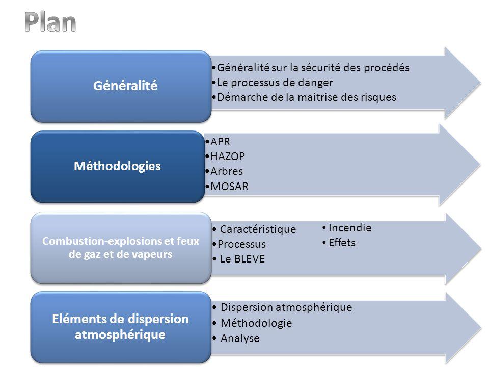 APR HAZOP Arbres MOSAR Méthodologies Généralité sur la sécurité des procédés Le processus de danger Démarche de la maitrise des risques Généralité Car