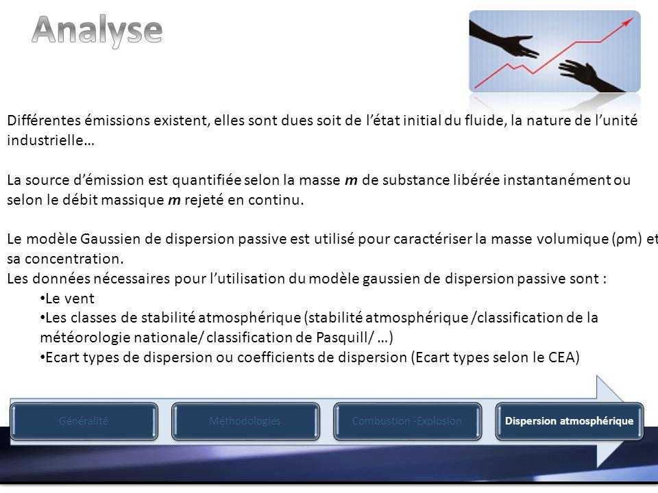 GénéralitéMéthodologiesCombustion -ExplosionDispersion atmosphérique Différentes émissions existent, elles sont dues soit de létat initial du fluide,