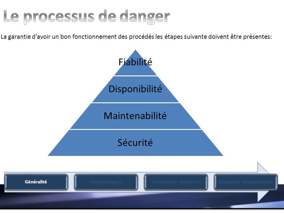La garantie d avoir un bon fonctionnement des procédés les étapes suivante doivent être présentes: Fiabilité Disponibilité Maintenabilité Sécurité GénéralitéMéthodologiesCombustion -ExplosionDispersion atmosphérique