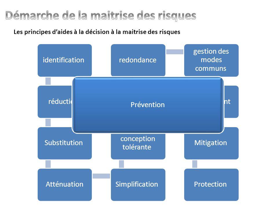 Les principes daides à la décision à la maitrise des risques identification réduction Substitution AtténuationSimplification conception tolérante protection multiples redondance gestion des modes communs confinement Mitigation Protection Prévention