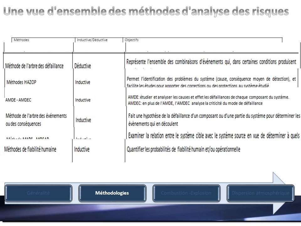 MéthodesInductive/DéductiveObjectifs Analyse Préliminaire des Risques (APR)InductiveIdentifie et évalue les éléments dangereux présent dans le système