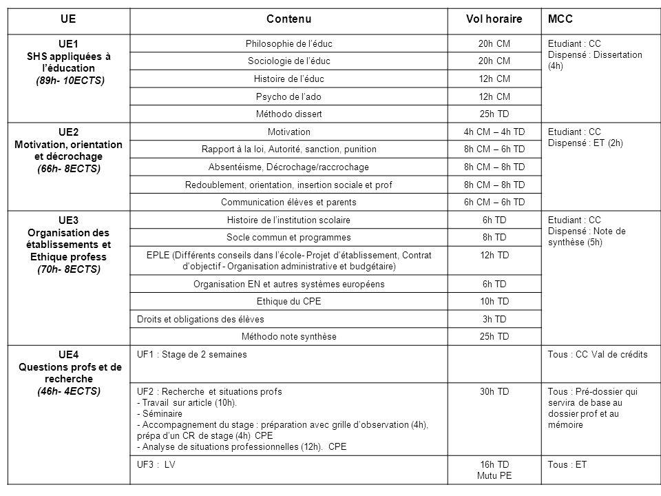 UEContenuVol horaireMCC UE1 Problématiques des Publics adolescents (84h- 10 ECTS) - Notion de BEP (4h) (populations dt ENAF…, déf.