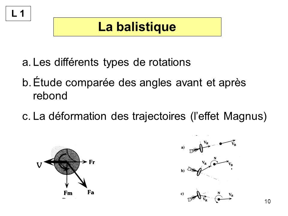 10 La balistique a.Les différents types de rotations b.Étude comparée des angles avant et après rebond c.La déformation des trajectoires (leffet Magnus) L 1