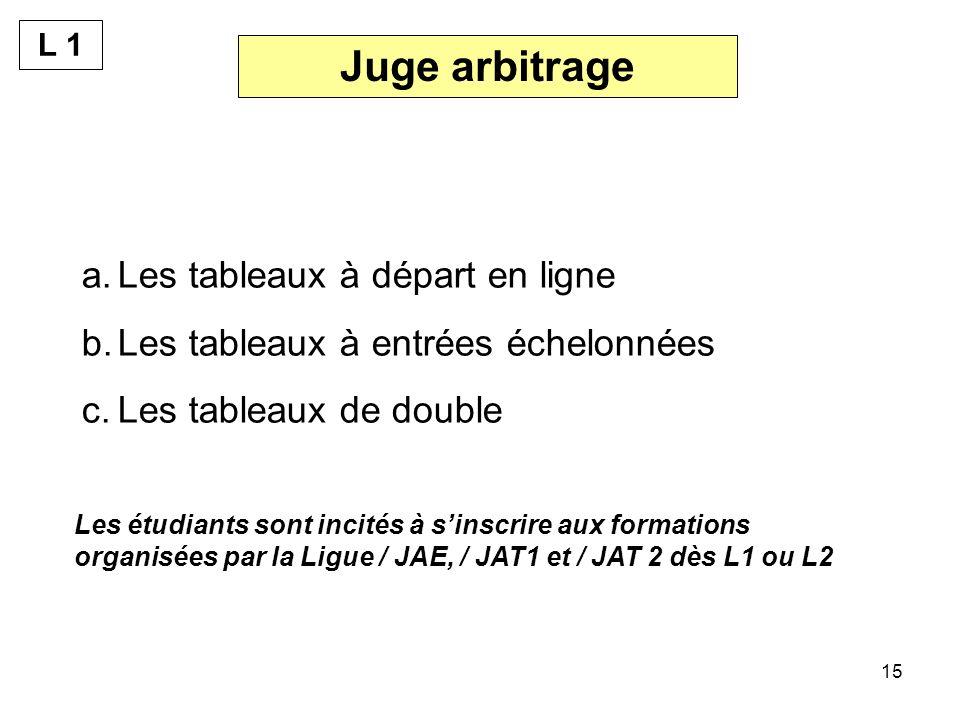 15 Juge arbitrage a.Les tableaux à départ en ligne b.Les tableaux à entrées échelonnées c.Les tableaux de double Les étudiants sont incités à sinscrire aux formations organisées par la Ligue / JAE, / JAT1 et / JAT 2 dès L1 ou L2 L 1