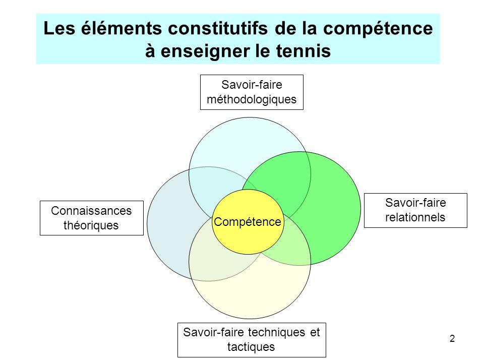 2 Les éléments constitutifs de la compétence à enseigner le tennis Connaissances théoriques Savoir-faire techniques et tactiques Savoir-faire méthodol
