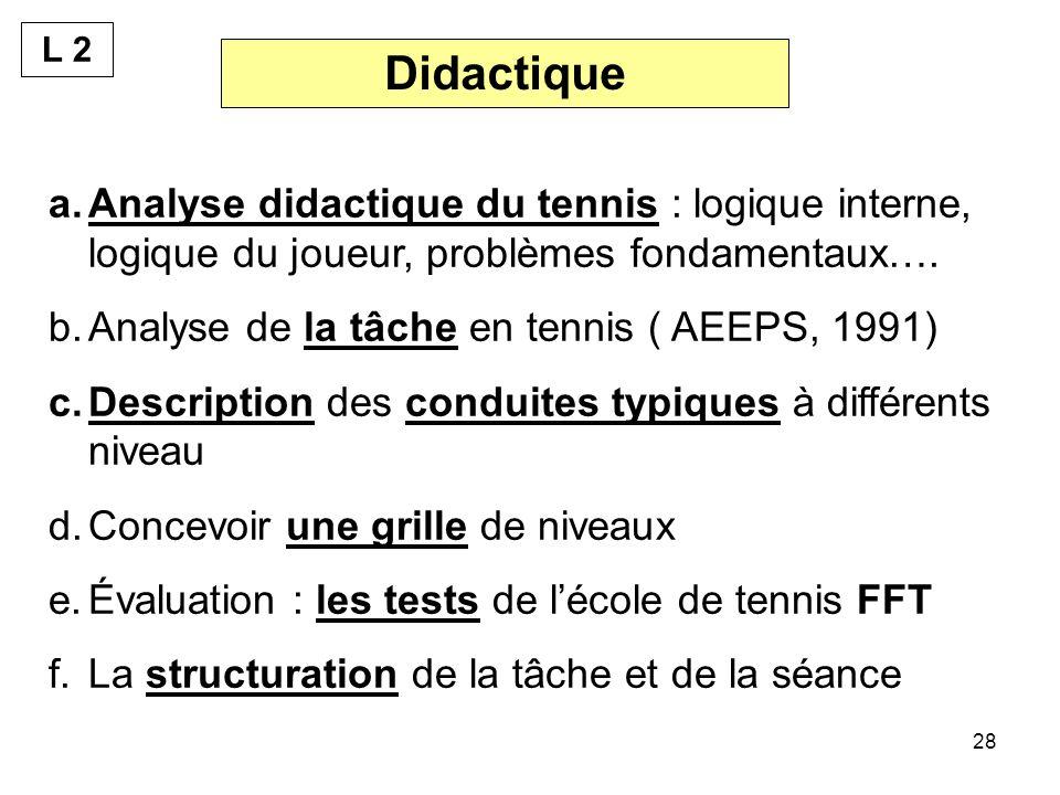 28 a.Analyse didactique du tennis : logique interne, logique du joueur, problèmes fondamentaux…. b.Analyse de la tâche en tennis ( AEEPS, 1991) c.Desc