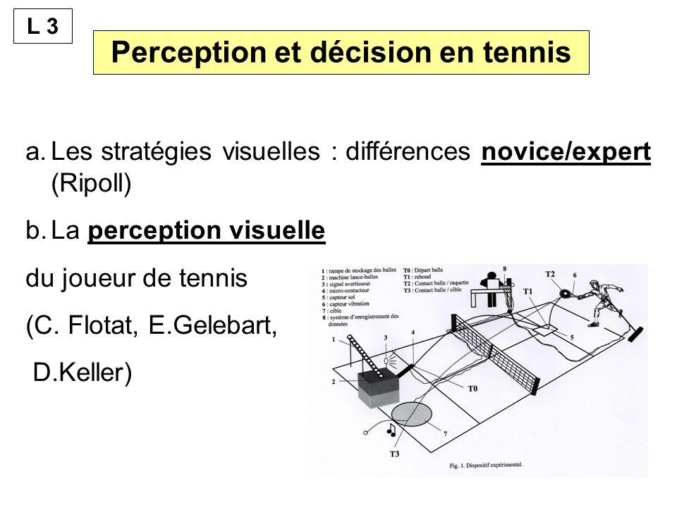 41 Perception et décision en tennis a.Les stratégies visuelles : différences novice/expert (Ripoll) b.La perception visuelle du joueur de tennis (C.