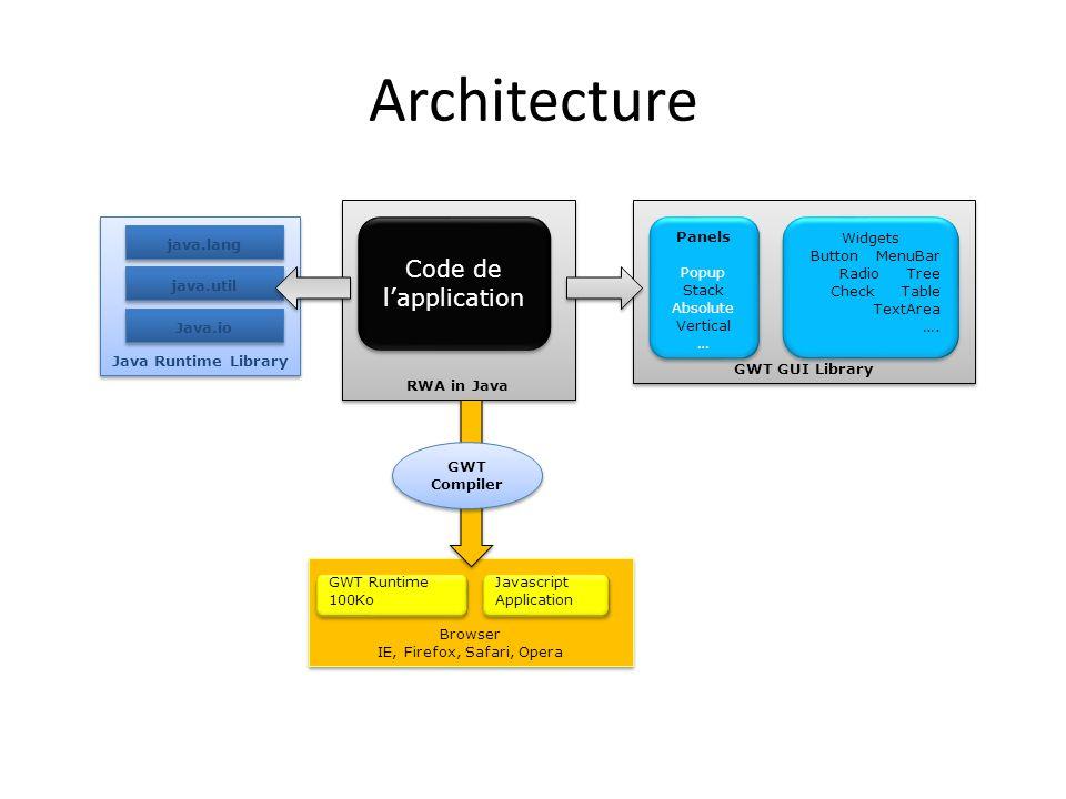 Browser IE, Firefox, Safari, Opera Browser IE, Firefox, Safari, Opera RWA in Java Java Runtime Library Architecture java.lang java.util Java.io Code d