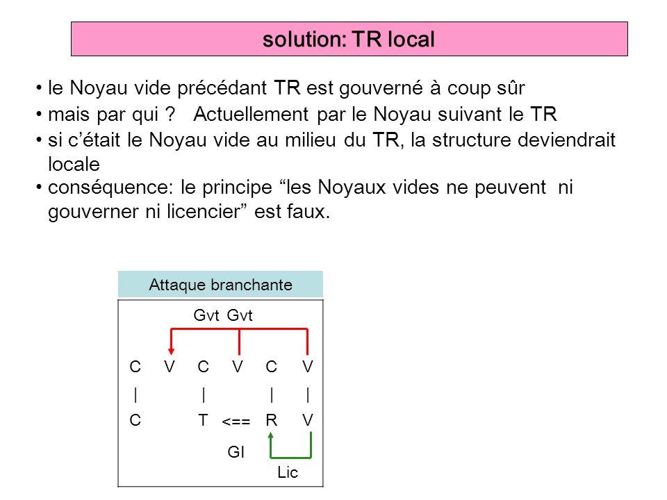 CVCVC V ||| | CTR V solution: TR local le Noyau vide précédant TR est gouverné à coup sûr Gvt Lic Attaque branchante <== GI mais par qui ? conséquence
