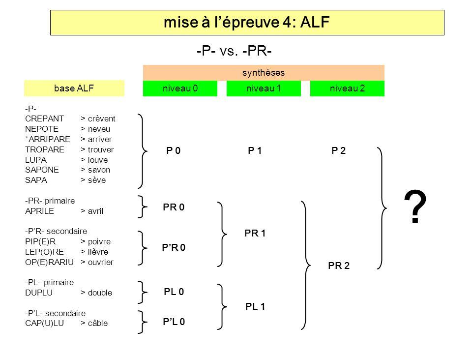 mise à lépreuve 4: ALF -P- CREPANT> crèvent NEPOTE> neveu *ARRIPARE> arriver TROPARE> trouver LUPA> louve SAPONE> savon SAPA> sève -PR- primaire APRIL