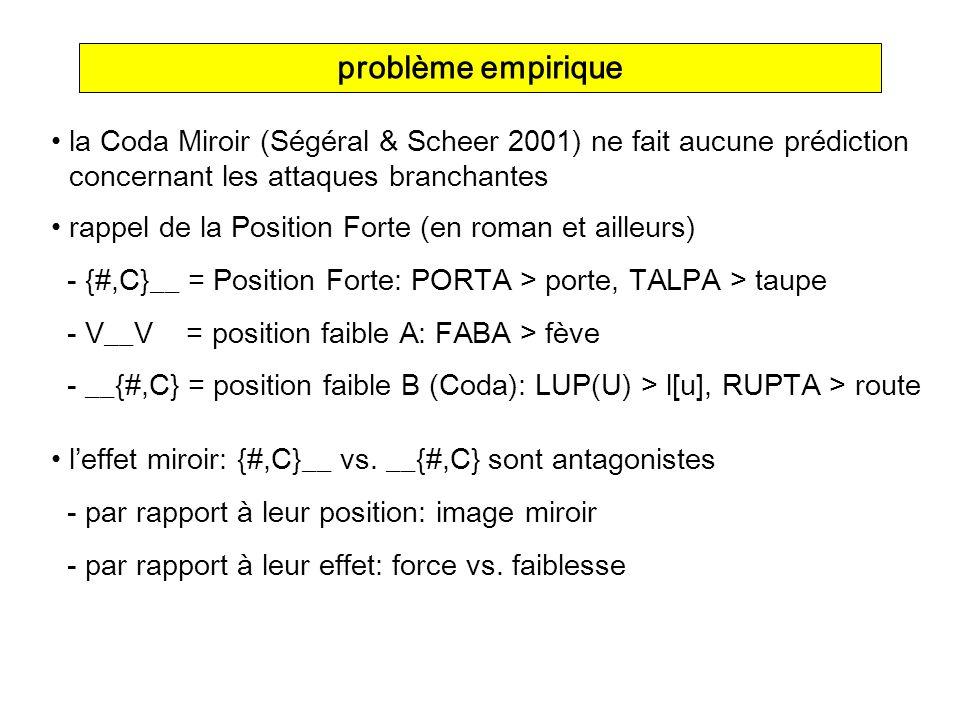la Coda Miroir (Ségéral & Scheer 2001) ne fait aucune prédiction concernant les attaques branchantes problème empirique rappel de la Position Forte (e