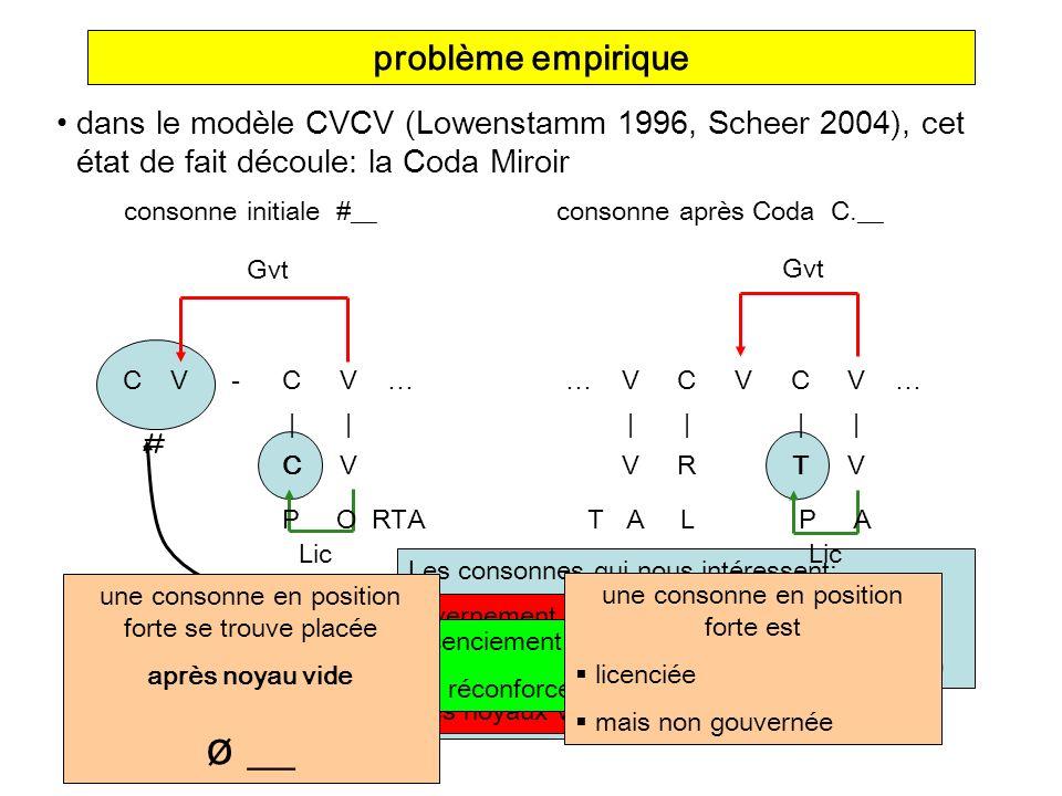 problème empirique consonne intervoc.