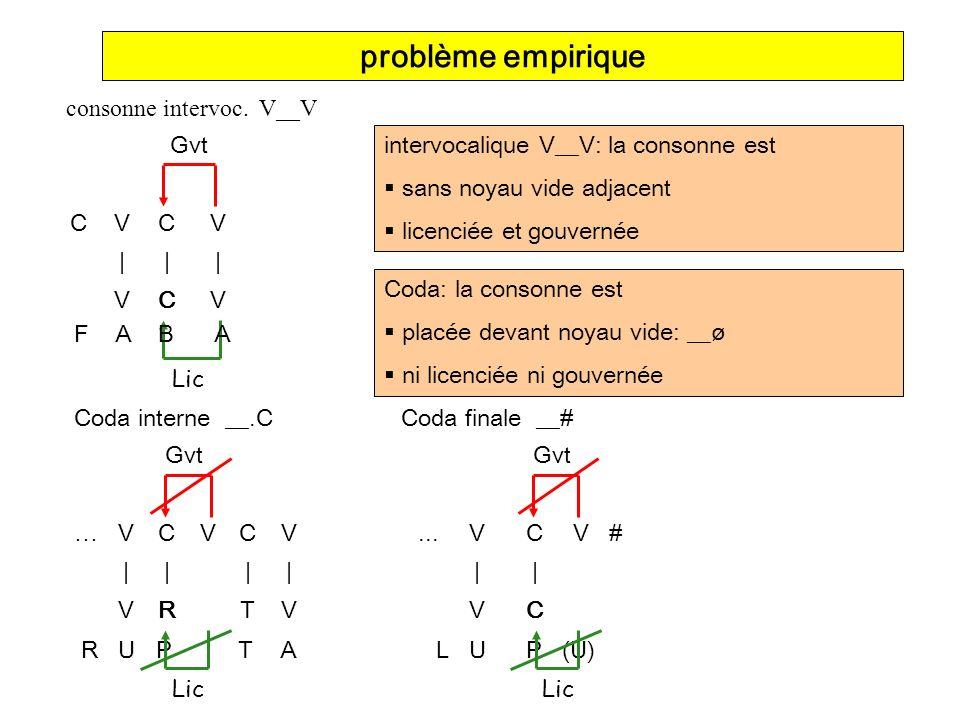 la consonne qui nous intéresse Gouvernement Infrasegmental problème empirique résumé Position Forte= {#,C}__= ø__ = force = -gouverné,+licencié Coda= __{#,C}= __ ø = faiblesse A= -gouverné,-licencié intervocalique= V__V= V__V= faiblesse B= +gouverné,+licencié CVCVC V       CTR V A M P L U S Lic Gvt <== GI Attaque branchante est suspendue dans lair: - cible du GI, mais quest-ce à dire.