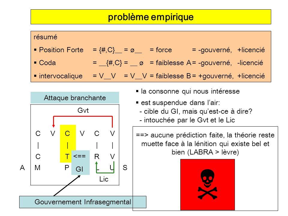 la consonne qui nous intéresse Gouvernement Infrasegmental problème empirique résumé Position Forte= {#,C}__= ø__ = force = -gouverné,+licencié Coda=