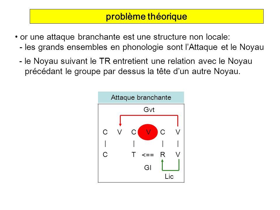CVCVC V ||| | CTR V problème théorique or une attaque branchante est une structure non locale: - les grands ensembles en phonologie sont lAttaque et l