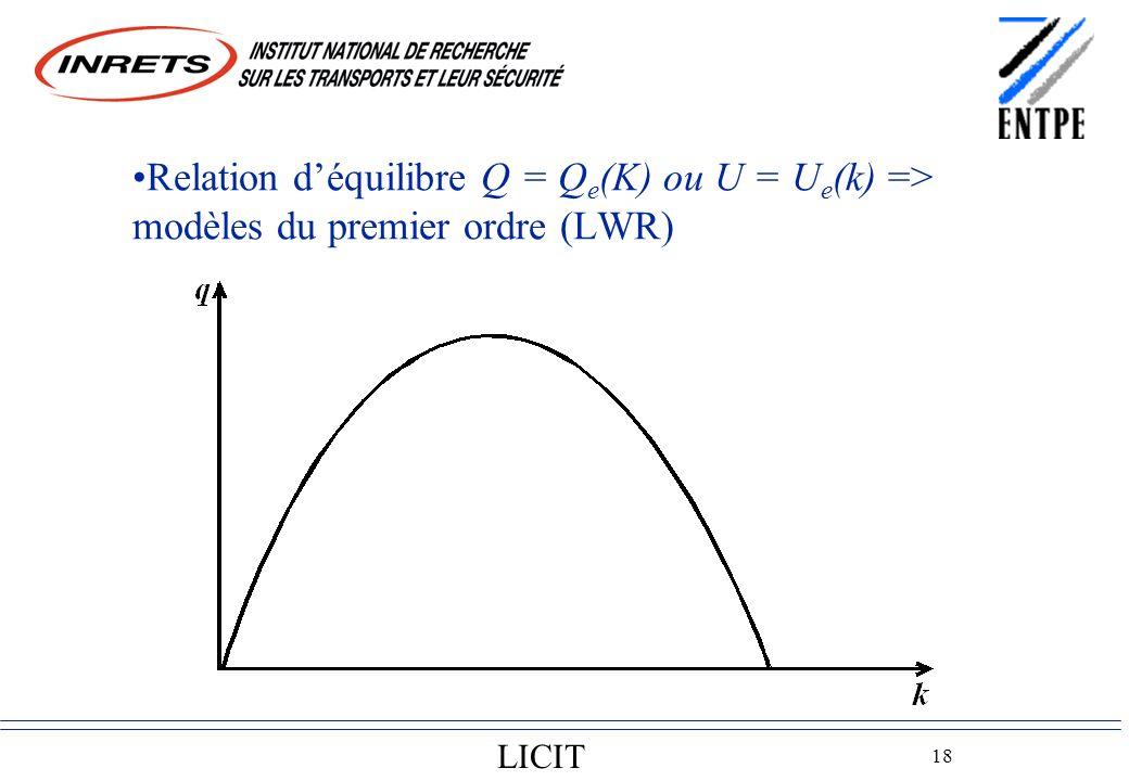 LICIT 18 Relation déquilibre Q = Q e (K) ou U = U e (k) => modèles du premier ordre (LWR)