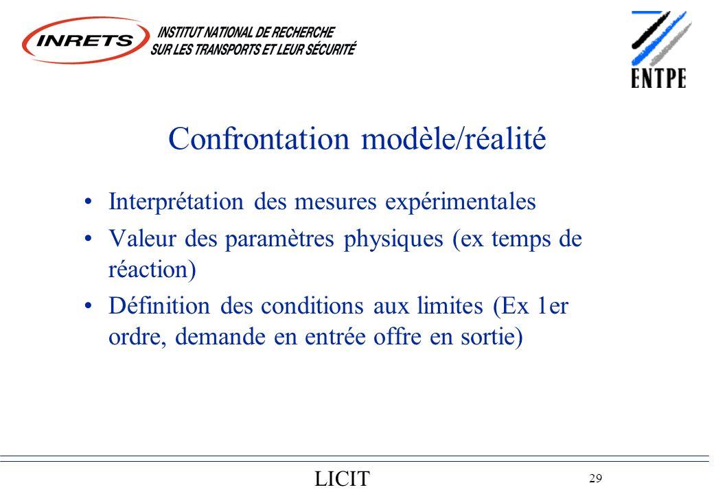 LICIT 29 Confrontation modèle/réalité Interprétation des mesures expérimentales Valeur des paramètres physiques (ex temps de réaction) Définition des conditions aux limites (Ex 1er ordre, demande en entrée offre en sortie)