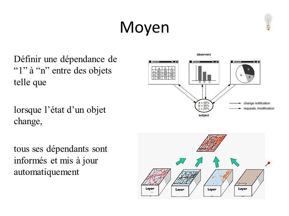 Moyen Définir une dépendance de 1 à n entre des objets telle que lorsque létat dun objet change, tous ses dépendants sont informés et mis à jour autom