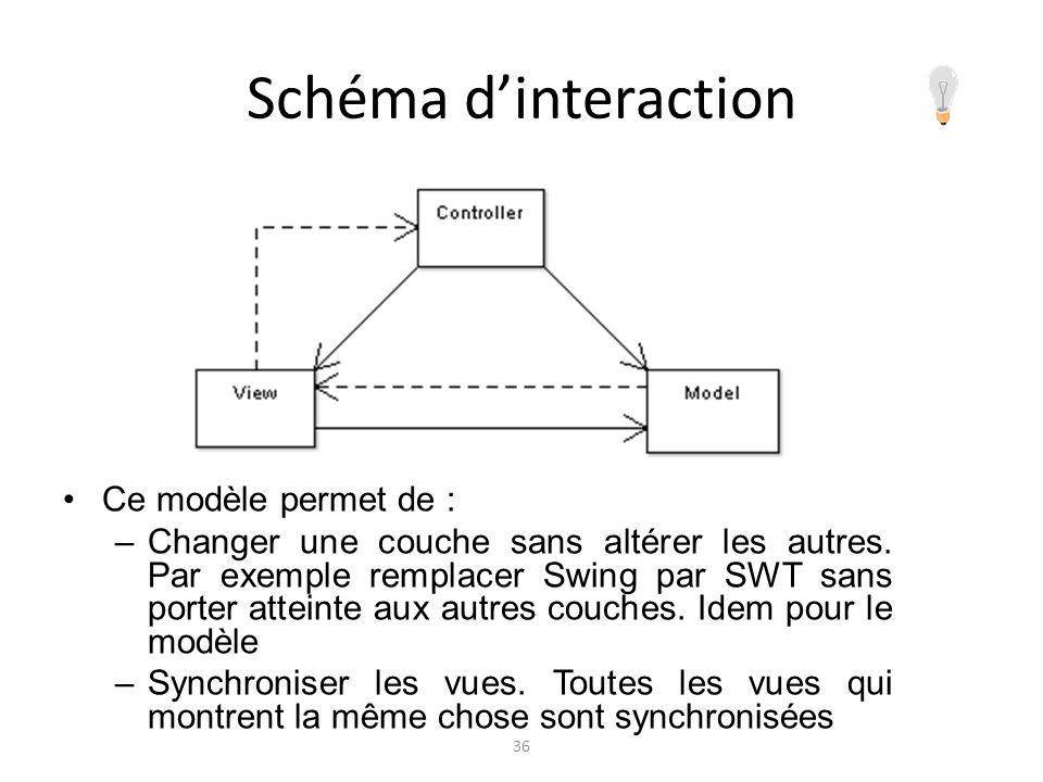 Schéma dinteraction Ce modèle permet de : –Changer une couche sans altérer les autres. Par exemple remplacer Swing par SWT sans porter atteinte aux au