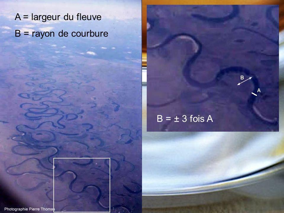 A = largeur du fleuve B = rayon de courbure B = ± 3 fois A