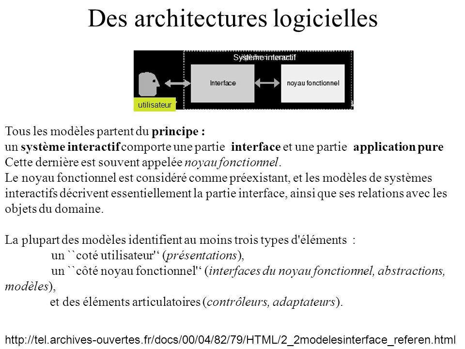 Des architectures logicielles http://tel.archives-ouvertes.fr/docs/00/04/82/79/HTML/2_2modelesinterface_referen.html Tous les modèles partent du princ
