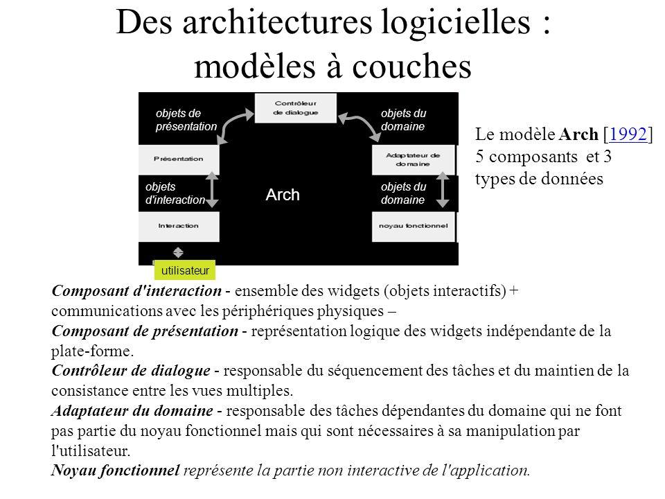 Des architectures logicielles : modèles à couches Arch utilisateur Composant d'interaction - ensemble des widgets (objets interactifs) + communication