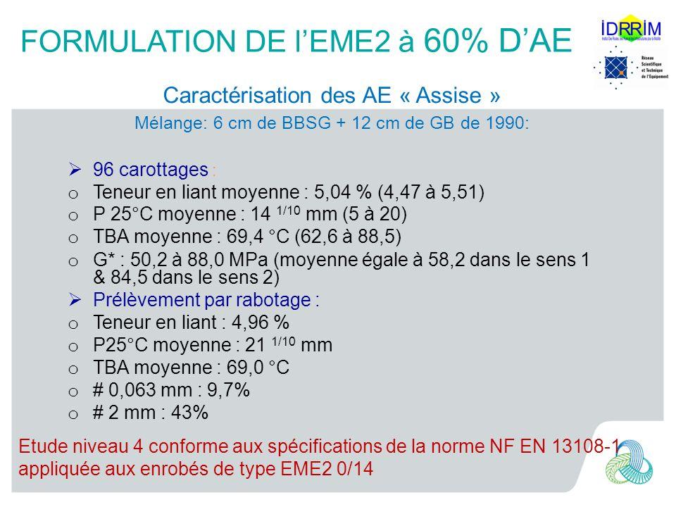 FORMULATION DE lEME2 à 60% DAE Caractérisation des AE « Assise » Mélange: 6 cm de BBSG + 12 cm de GB de 1990: 96 carottages : o Teneur en liant moyenne : 5,04 % (4,47 à 5,51) o P 25°C moyenne : 14 1/10 mm (5 à 20) o TBA moyenne : 69,4 °C (62,6 à 88,5) o G* : 50,2 à 88,0 MPa (moyenne égale à 58,2 dans le sens 1 & 84,5 dans le sens 2) Prélèvement par rabotage : o Teneur en liant : 4,96 % o P25°C moyenne : 21 1/10 mm o TBA moyenne : 69,0 °C o # 0,063 mm : 9,7% o # 2 mm : 43% Etude niveau 4 conforme aux spécifications de la norme NF EN 13108-1 appliquée aux enrobés de type EME2 0/14