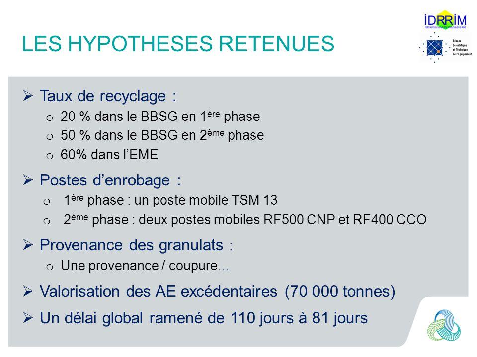 LES HYPOTHESES RETENUES Taux de recyclage : o 20 % dans le BBSG en 1 ère phase o 50 % dans le BBSG en 2 ème phase o 60% dans lEME Postes denrobage : o 1 ère phase : un poste mobile TSM 13 o 2 ème phase : deux postes mobiles RF500 CNP et RF400 CCO Provenance des granulats : o Une provenance / coupure … Valorisation des AE excédentaires (70 000 tonnes) Un délai global ramené de 110 jours à 81 jours