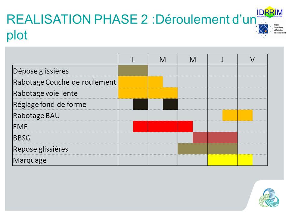 REALISATION PHASE 2 :Déroulement dun plot LMMJV Dépose glissières Rabotage Couche de roulement Rabotage voie lente Réglage fond de forme Rabotage BAU EME BBSG Repose glissières Marquage