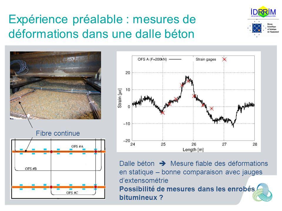 Expérience préalable : mesures de déformations dans une dalle béton Fibre continue Dalle béton Mesure fiable des déformations en statique – bonne comp