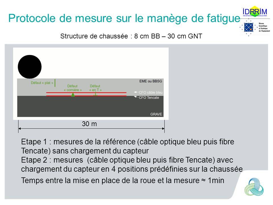 Protocole de mesure sur le manège de fatigue Structure de chaussée : 8 cm BB – 30 cm GNT 30 m Etape 1 : mesures de la référence (câble optique bleu pu