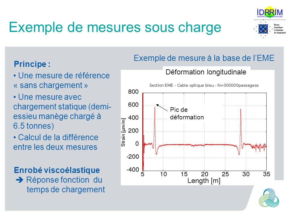 Exemple de mesures sous charge Principe : Une mesure de référence « sans chargement » Une mesure avec chargement statique (demi- essieu manège chargé