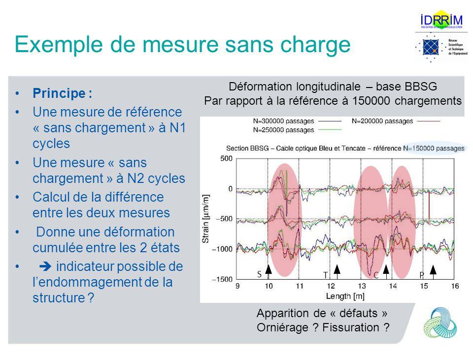 Exemple de mesure sans charge PCT S Déformation longitudinale – base BBSG Par rapport à la référence à 150000 chargements Principe : Une mesure de réf