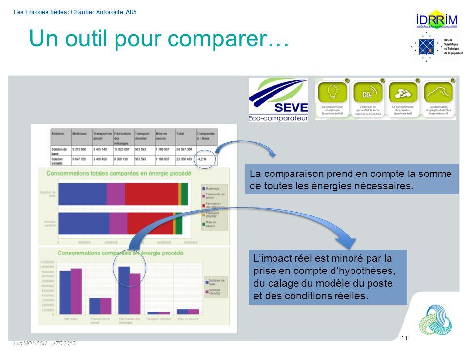 Un outil pour comparer… La comparaison prend en compte la somme de toutes les énergies nécessaires. Limpact réel est minoré par la prise en compte dhy
