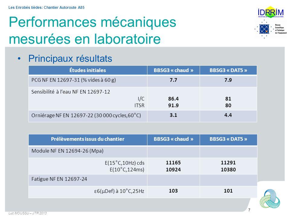 Performances mécaniques mesurées en laboratoire Principaux résultats à partir de carottes « chantier » Luc MOUSSU – JTR 2013 8 Les Enrobés tièdes: Chantier Autoroute A85 BBSG3 « chaud »BBSG3 « DAT5 » % vides banc gamma6.7 Sensibilité à leau (NF EN 12697-12A) ITSR89.591.1 Module (NF EN 12697-26) (Mpa) E(15°C,10hz) cds E(10°C,124ms) 11925 9917 11996 10121 Analyse liant après extraction Pénétrabilité (NF EN 1426) (1/100mm) TBA (NF EN 1427) (°C) 30 53.8 29 54.8 Viscosité dynamique brookfieldRésultats voisins