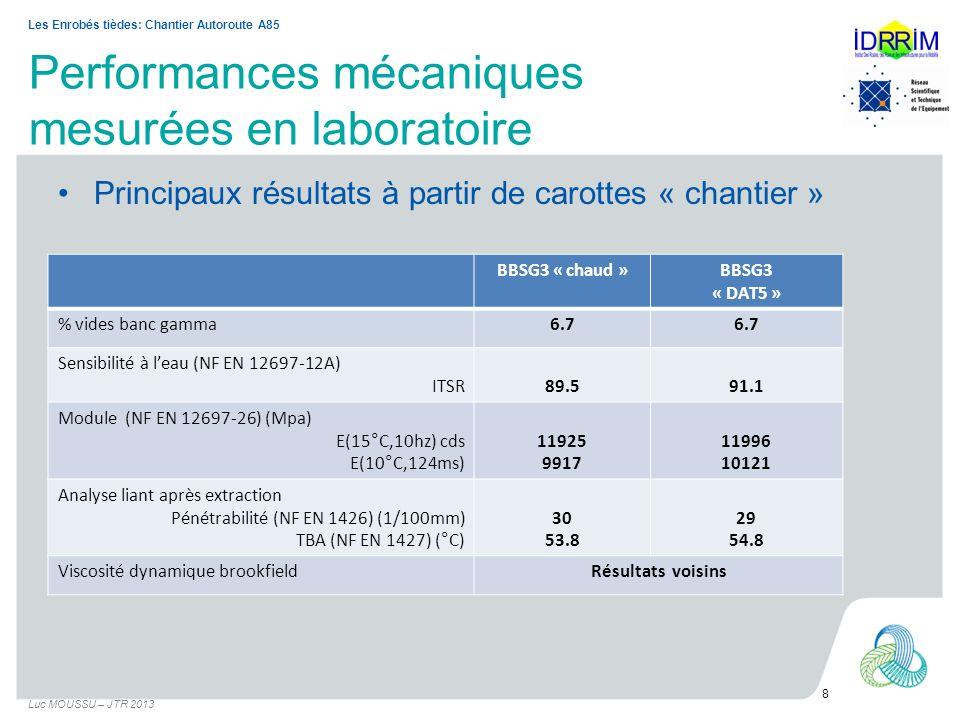 Suivi de la mise en œuvre Luc MOUSSU – JTR 2013 9 Les Enrobés tièdes: Chantier Autoroute A85 Principales valeurs moyennesBBSG3 « chaud » BBSG3 « DAT5 » PMT (mm)0.8 % vides (gammadensimètre)6.87.2 Température (°C)165125 Épaisseur (mm)59.659.5 Teneur en liant (%)5.115.18
