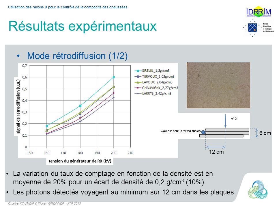 Mode rétrodiffusion (1/2) Résultats expérimentaux 2mA 6 cm 12 cm La variation du taux de comptage en fonction de la densité est en moyenne de 20% pour