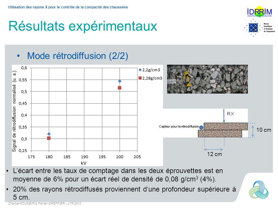Conclusion et perspectives Les premiers mesures avec des rayons x en rétrodiffusion, en utilisant les moyens disponibles au DLRCA, ont montré : La faisabilité de la mesure de la densité (sensibilité < 4%).