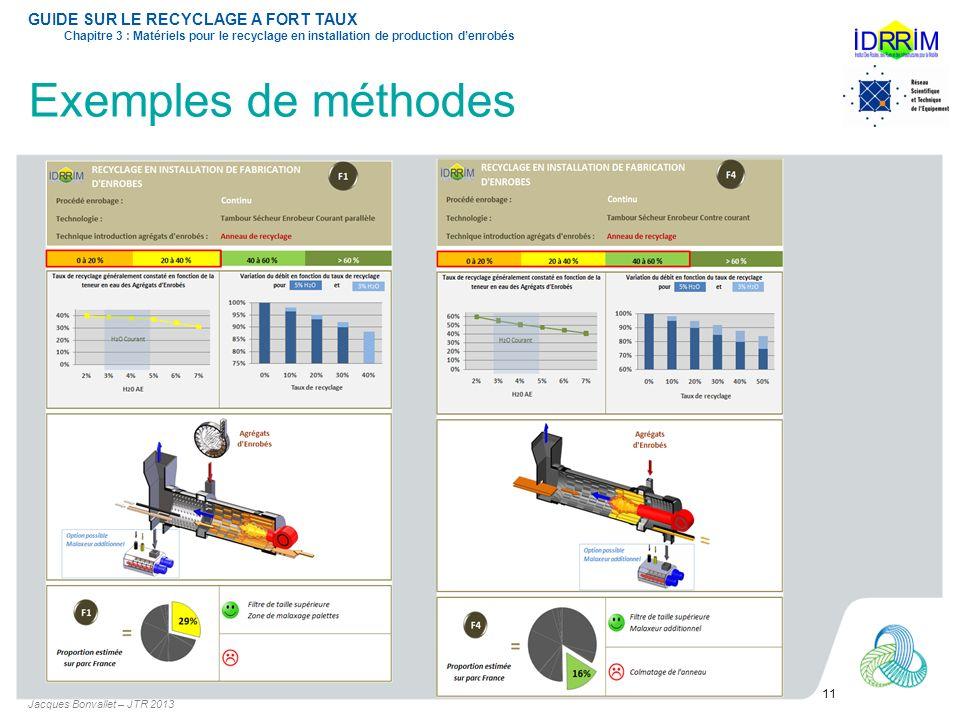 Exemples de méthodes Jacques Bonvallet – JTR 2013 11 GUIDE SUR LE RECYCLAGE A FORT TAUX Chapitre 3 : Matériels pour le recyclage en installation de pr