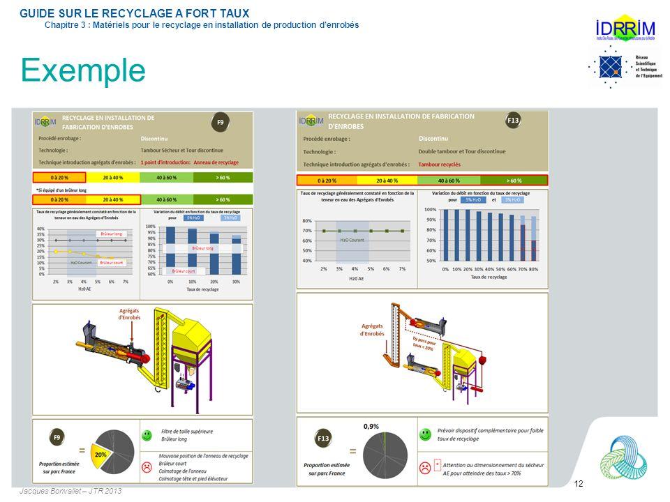Exemple Jacques Bonvallet – JTR 2013 12 GUIDE SUR LE RECYCLAGE A FORT TAUX Chapitre 3 : Matériels pour le recyclage en installation de production denr
