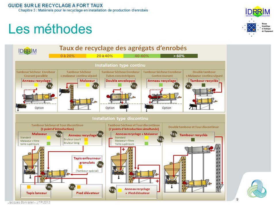Les méthodes Jacques Bonvallet – JTR 2013 9 GUIDE SUR LE RECYCLAGE A FORT TAUX Chapitre 3 : Matériels pour le recyclage en installation de production