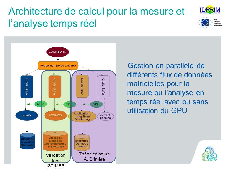 Architecture de calcul pour la mesure et lanalyse temps réel Gestion en parallèle de différents flux de données matricielles pour la mesure ou lanalys