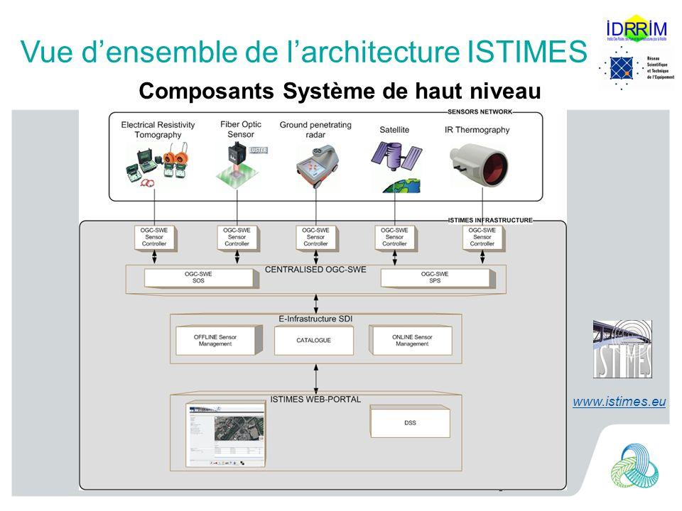 6 Vue densemble de larchitecture ISTIMES Composants Système de haut niveau www.istimes.eu