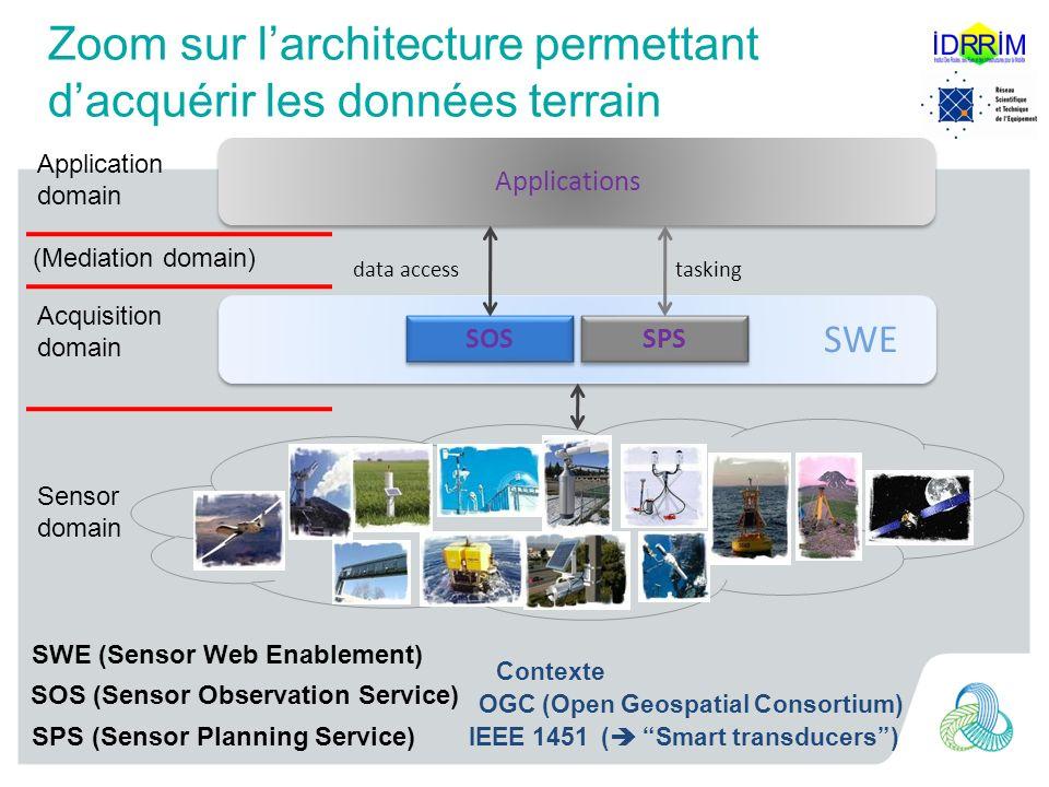Zoom sur larchitecture permettant dacquérir les données terrain SOS SPS SWE data accesstasking Applications Application domain Acquisition domain Sens