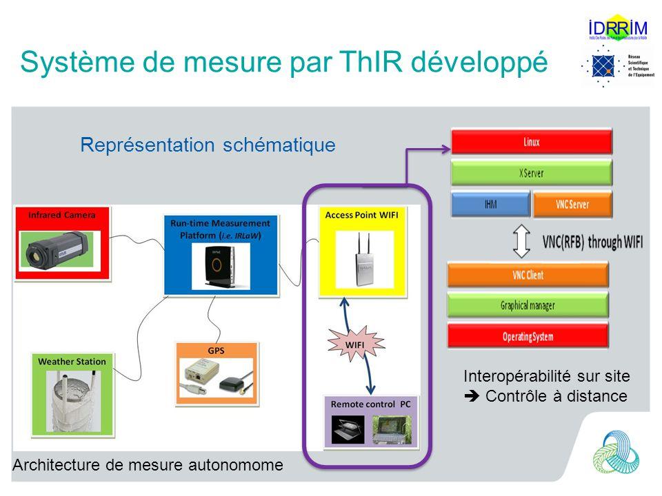 Système de mesure par ThIR développé Représentation schématique Interopérabilité sur site Contrôle à distance Architecture de mesure autonomome