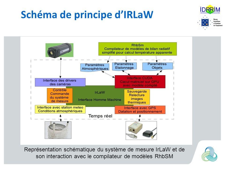 Schéma de principe dIRLaW Représentation schématique du système de mesure IrLaW et de son interaction avec le compilateur de modèles RhbSM
