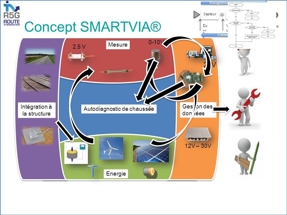 3/5 Energie Intégration à la structure Gestion des données Mesure Autodiagnostic de chaussée 0-10V 2,5 V 24V 12V – 30V V A OP V C AN D BI N D P HY Enregistrement des données Conversion D BIN /D PHY Concept SMARTVIA®